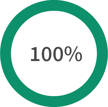 100% PhD grads joined an organization, 84% obtained an academic, research, or postdoctoral position