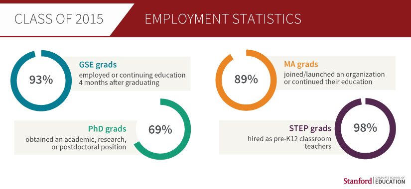 Class of 2015 Employment Statistics