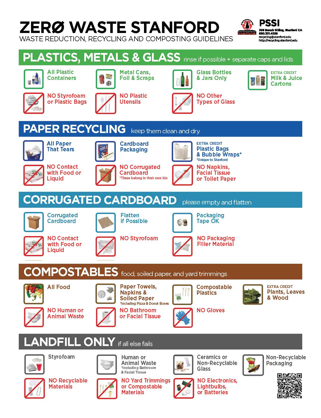 Picture of different items for waste bins
