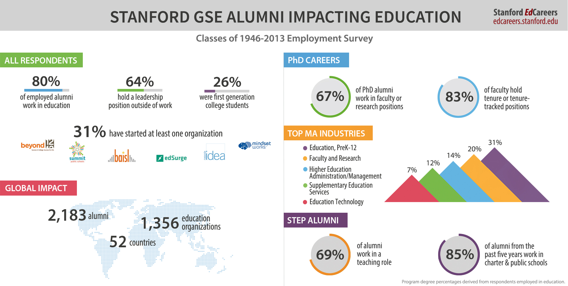 Stanford GSE Alumni Impacting Education