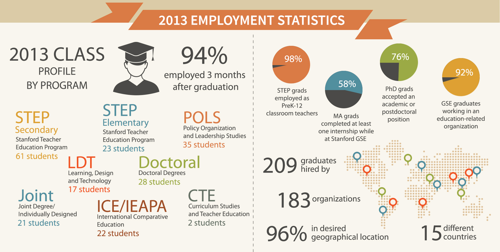 Stanford EdCareers survey results