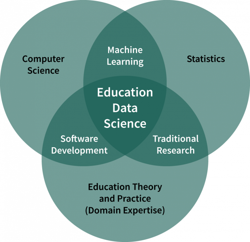 Graphic that shows that Education data science is an overlap of CS, Machine Learning, Statistics, Software Development and more