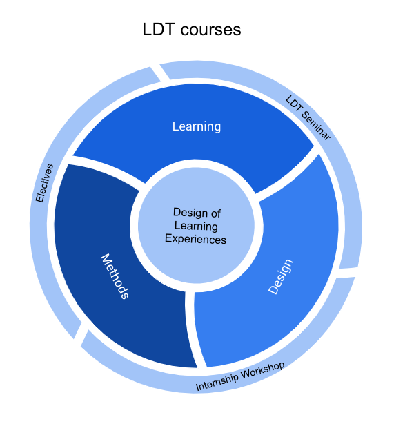 LDT program courses