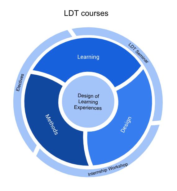 LDT program courses