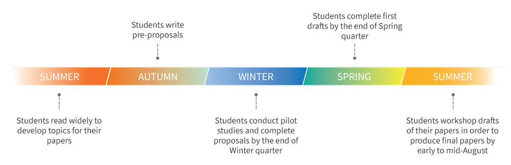 Graphic with Master's paper timeline