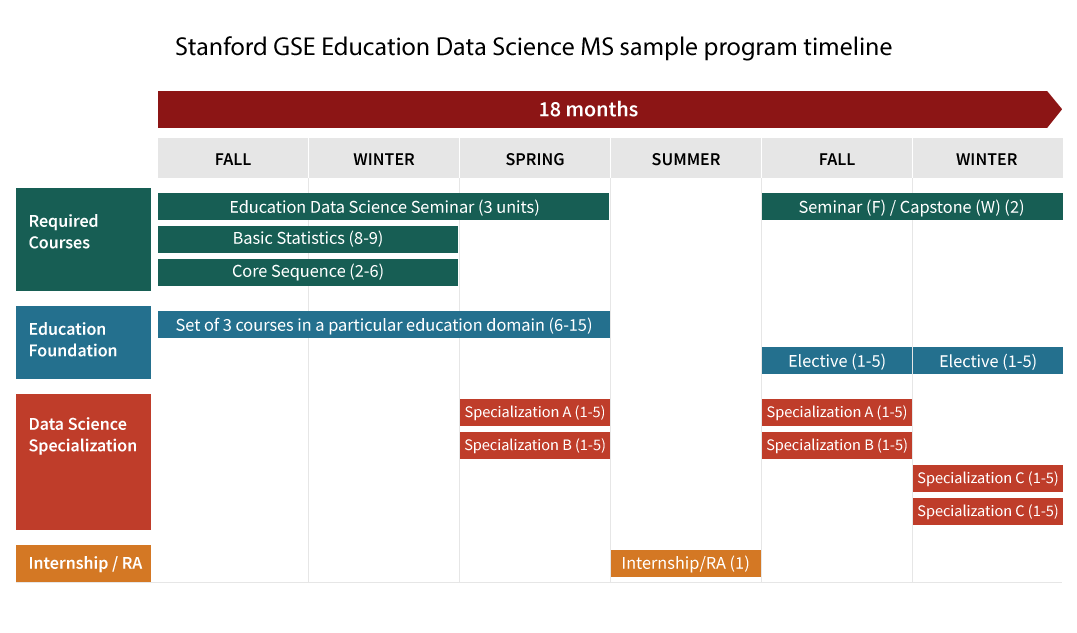 Graphic of MA Ed Data Science sample timeline