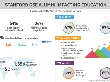Stanford GSE Alumni Impacting Education