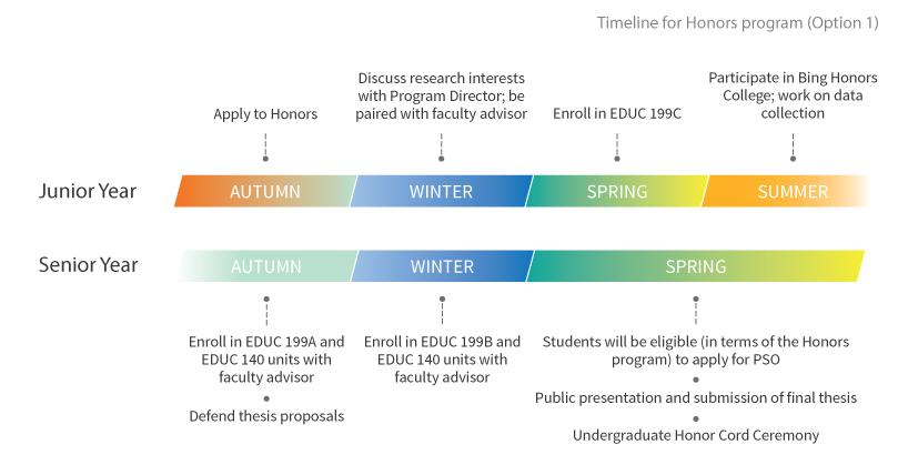 Program Timeline | Stanford Graduate School of Education
